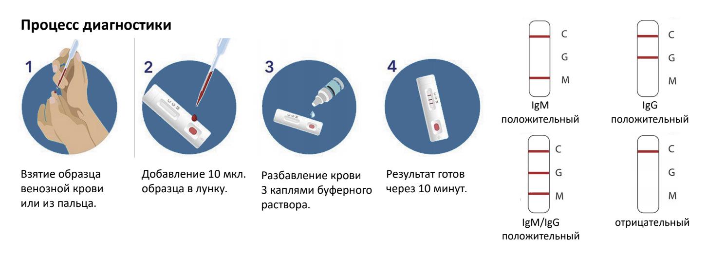 Тест для определения простатита хронический простатит 3 степени